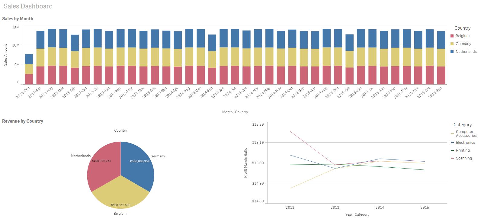 Comparing Resources & Performance: Tableau, Qlik Sense
