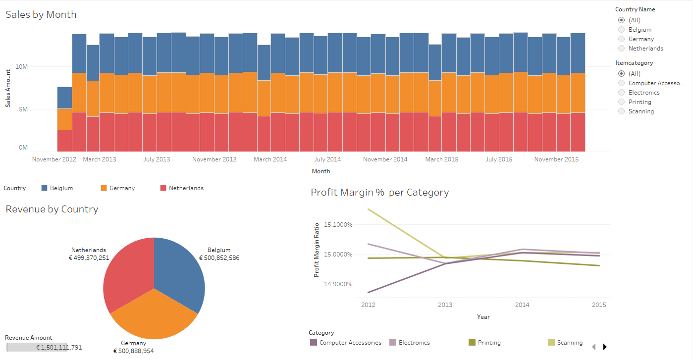 Comparing Resources & Performance: Tableau, Qlik Sense & MicroStrategy